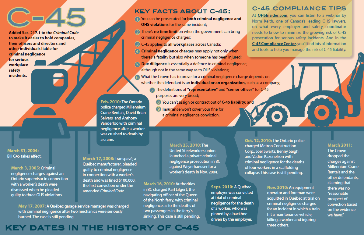 History of C-45